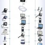 Bağlantı Şeması